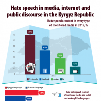 Hate Speech in Media, Internet and Public Discourse in the Kyrgyz Republic-2015